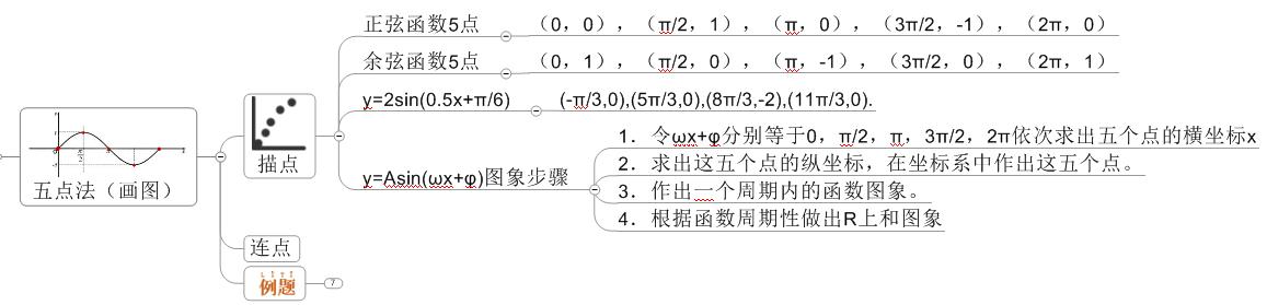 数学思维导图3