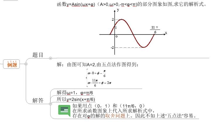 数学思维导图4