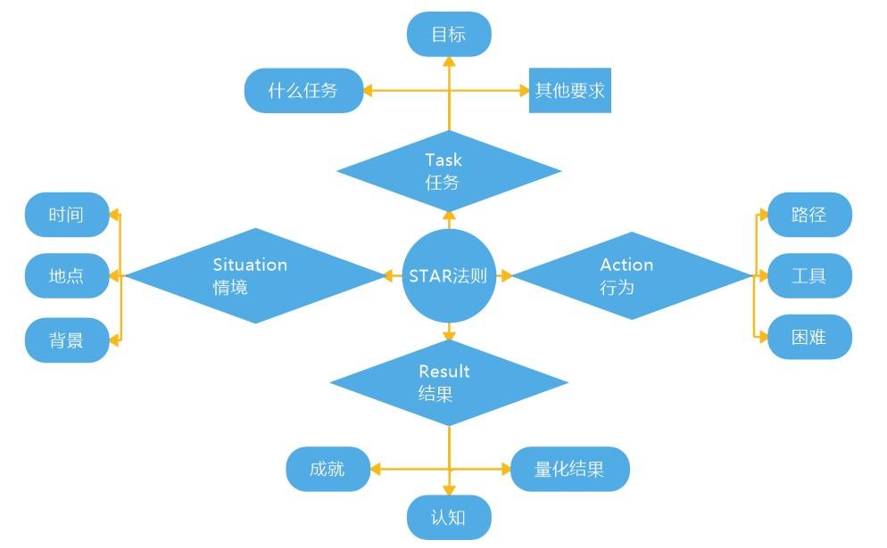 人在职场——跳槽新功略之STAR法则