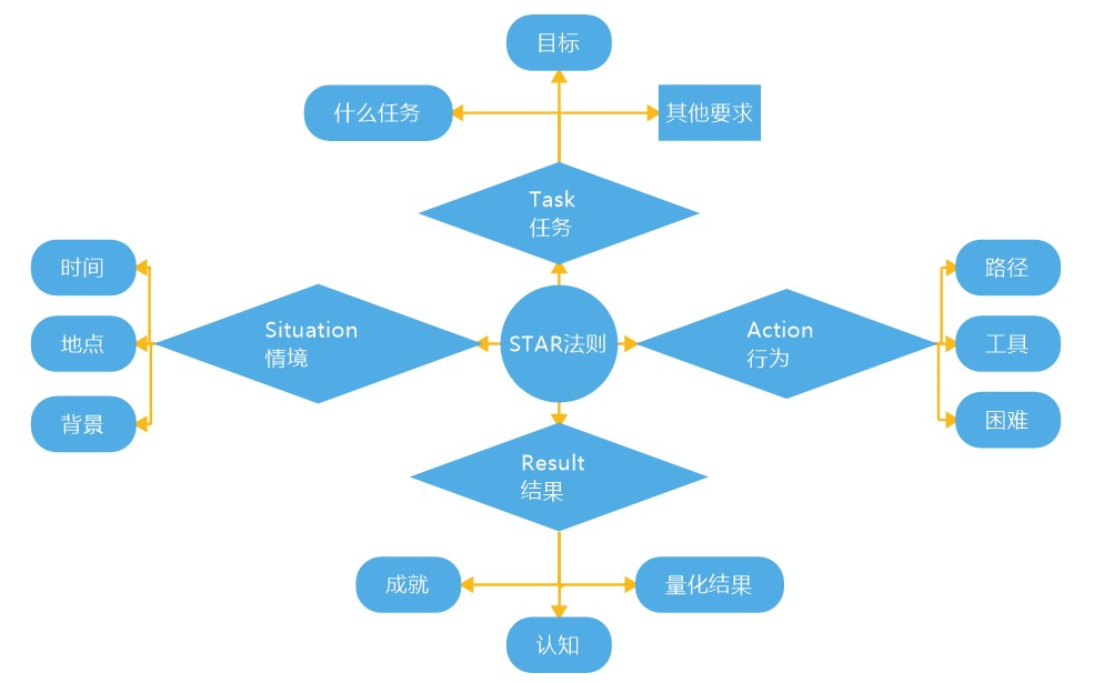 STAR法则