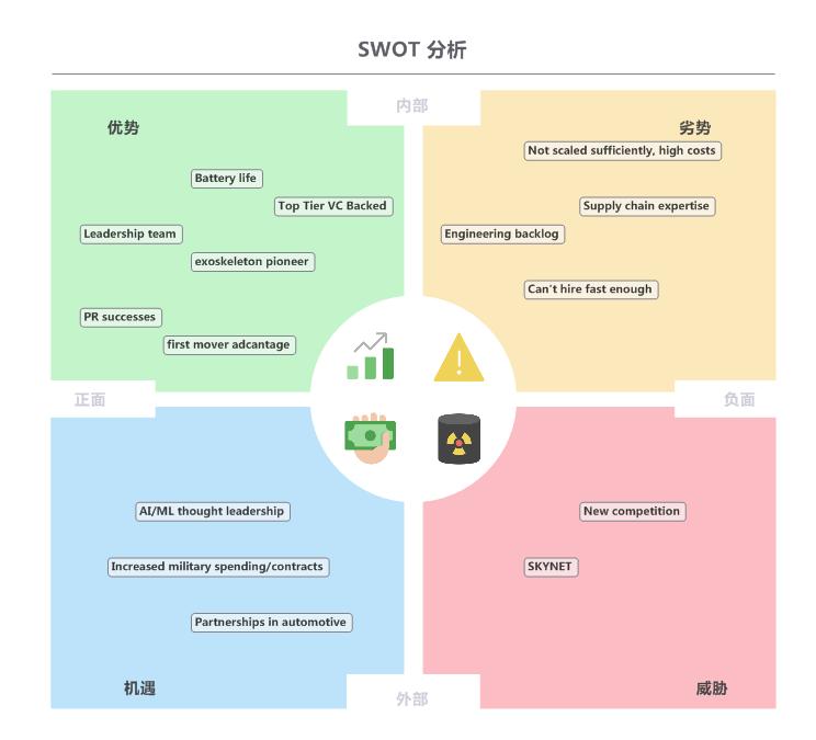 SWOT分析图表