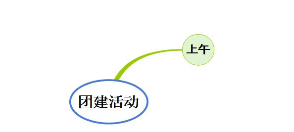 图 2:分支添加