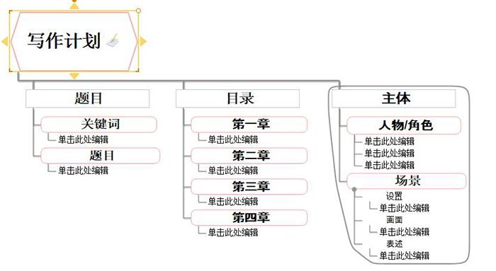 图2:导图风格2