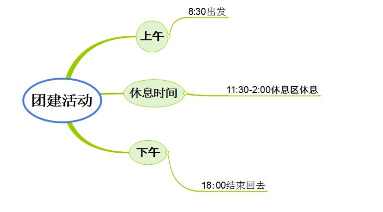 图 3:时间规划