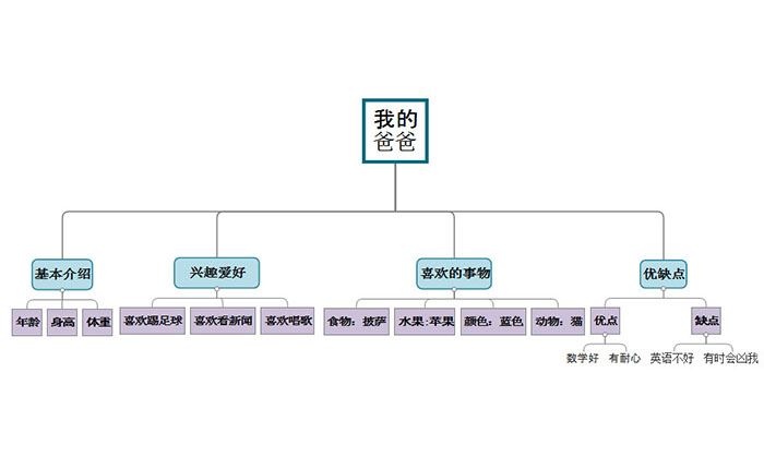 MindMapper树状图