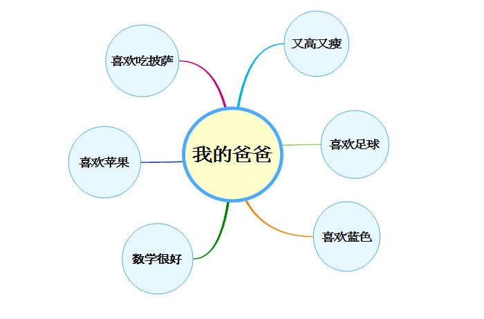 MindMapper气泡图