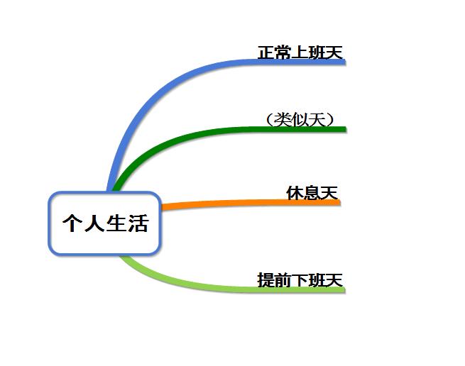图 4:按天类型划分