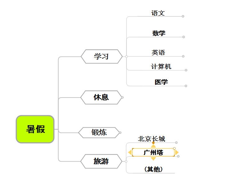 图4:详细活动