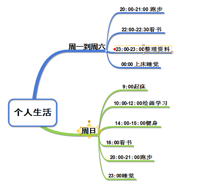 图5:按时行动
