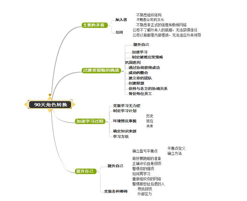 图3:总分样式的案例