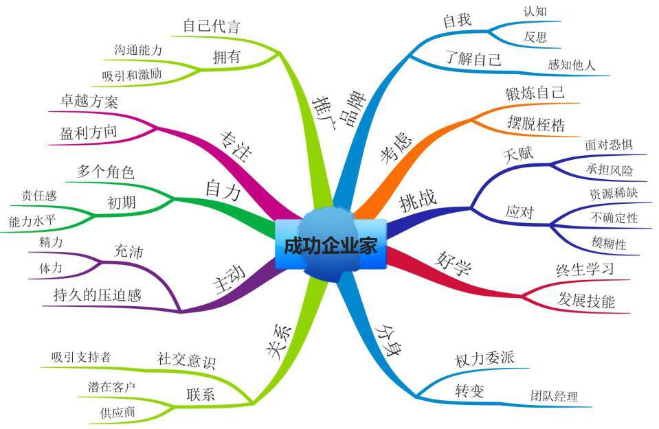 图7:树状图的案例