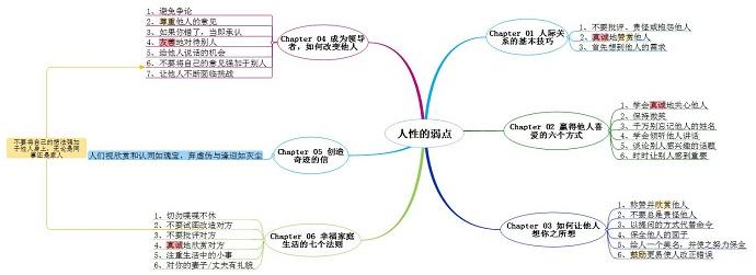 图6:思维导图