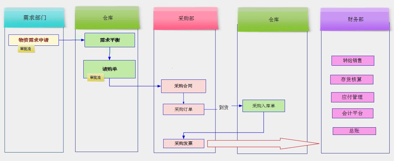 采购流程图表