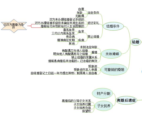 婚姻法思维导图2