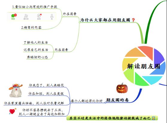 解读盆友圈思维导图2