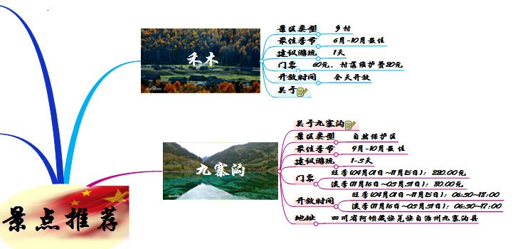 景点推荐思维导图2