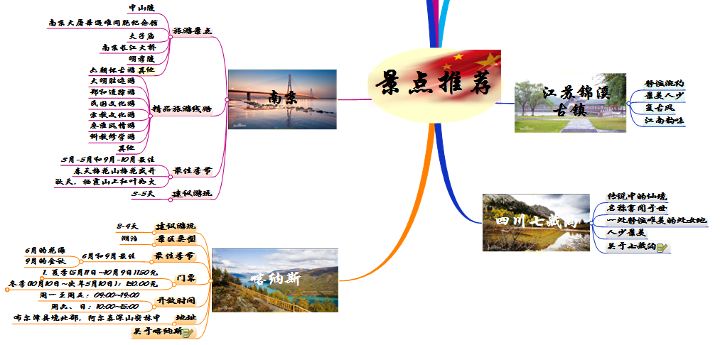景点推荐思维导图3