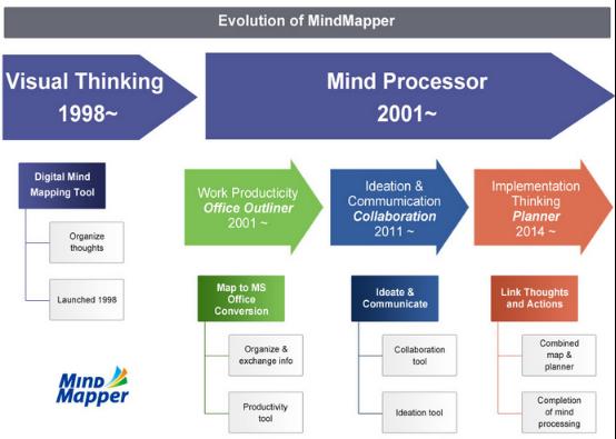 MindMapper历史