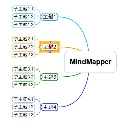 MindMapper