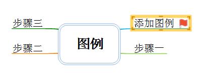 MindMapper图例