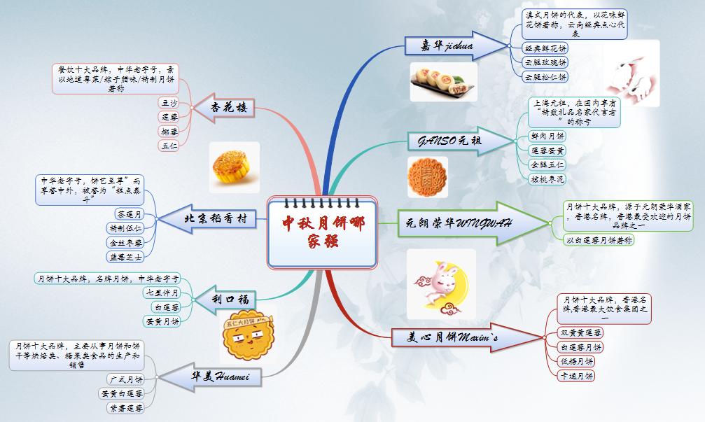 月饼品牌思维导图1