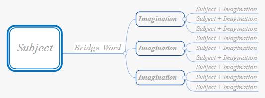 MindMapper组织图