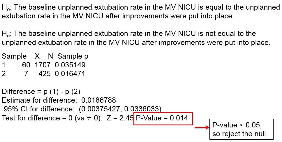 图三:Minitab中的假设检验