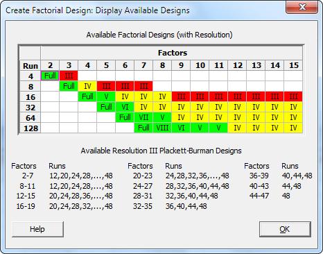 图二:对话框中显示所有可能的设计和所需的实验运行数