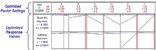 图二:Minitab Response Optimizer