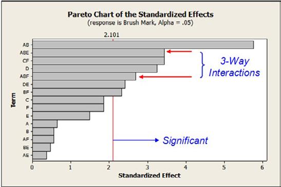 图三:Pareto图表