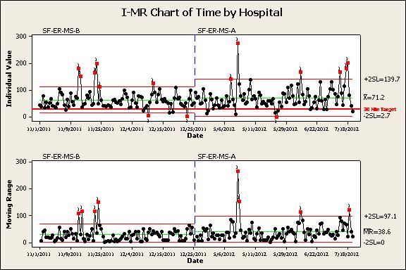 上面的I-MR图表允许团队比较吞吐量时间之前和之后以及按区域划分的过程变化。该特定图表显示平均增加约8分钟,并且在该过程发生变化后变化更大。
