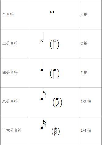常用的音符与休止符有哪些