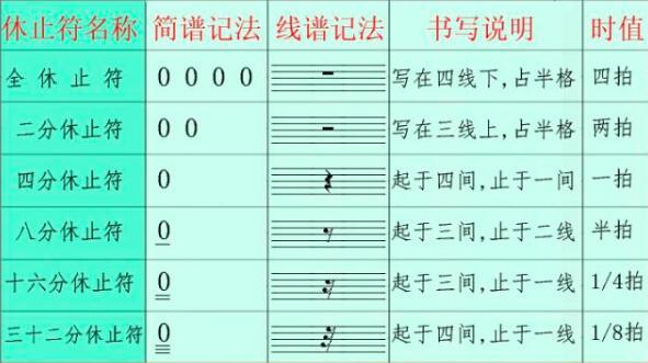 五线谱和简谱中的休止符