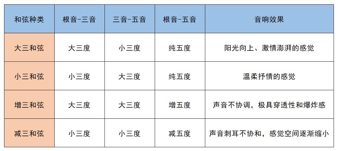 三和弦种类表