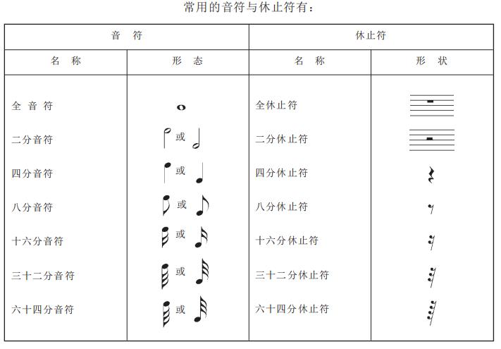 乐理知识:记谱中的音符和休止符