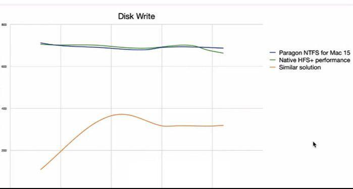 图片4:Paragon NTFS for Mac SSD硬盘传输曲线