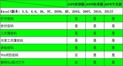 Excel类型文件及密码