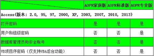 Access文件类型及密码