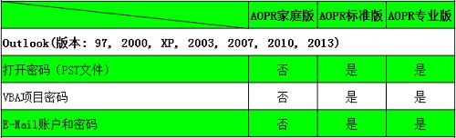 Outlook文件类型及密码