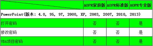 PowerPoint文件类型及密码