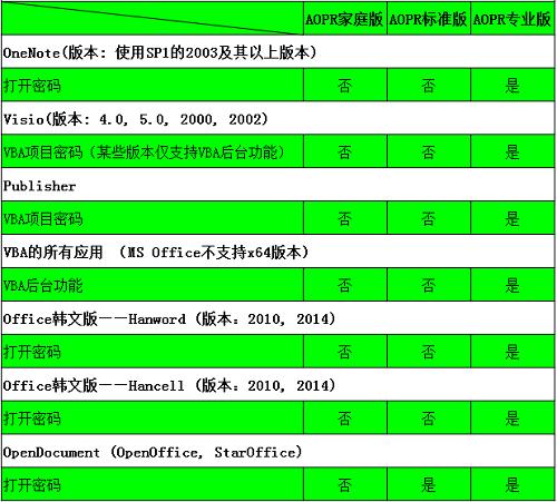 其他类型文件及密码