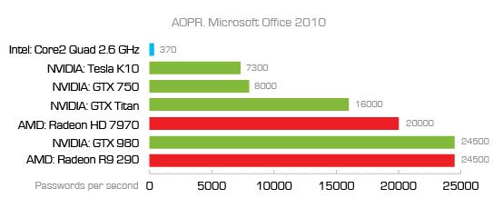 Office 2010中AOPR各处理器的破解速度