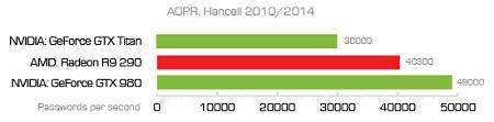 Hancell 2010/2014中AOPR各处理器的破解速度