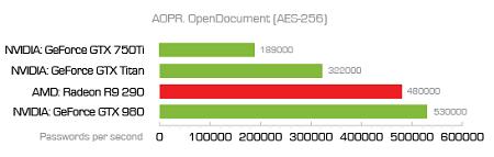 OpenDocument AES-256中AOPR各处理器的破解速度