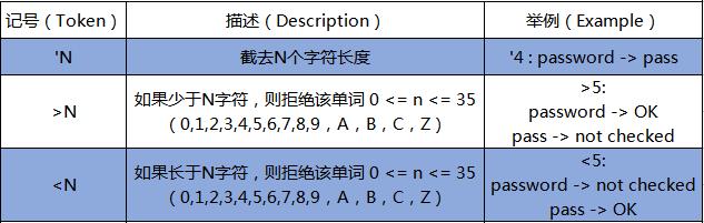与密码长度相关的双字符型掩码