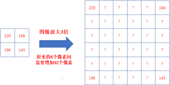 PhotoZoom图像缩放方法效果对比