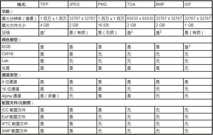 PhotoZoom Pro 7 支持的图像格式