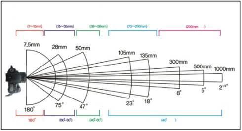镜头的焦距参数