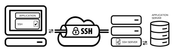 图1:SSH隧道转发概述
