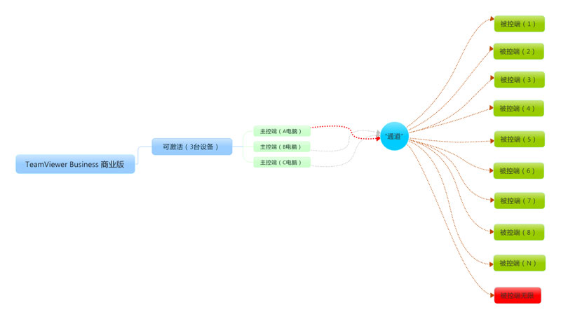 TeamViewer Business版本许可证